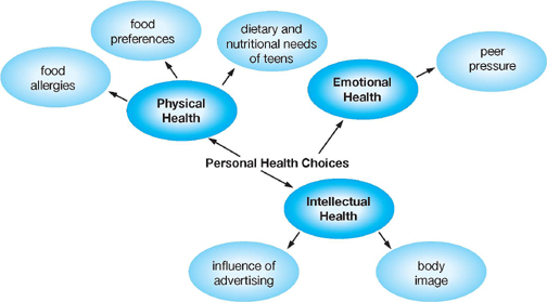 factors influencing older people s food choices