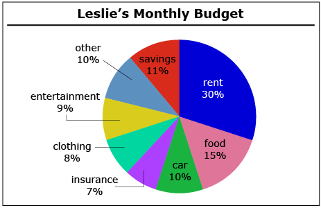 personal budget graphs